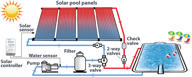 Frequently Asked Questions About Solar Pool Heating Enersol