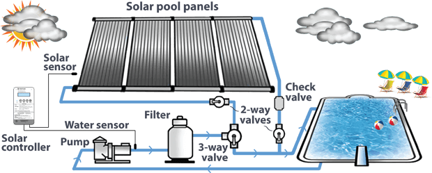 Solar Control System   Enersol - Optimize energy use of your